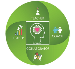 Teacher, Leader, collaborator, coach and learner graphic