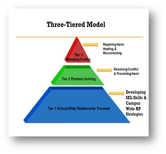 3 Tiered model for Restorative Practices